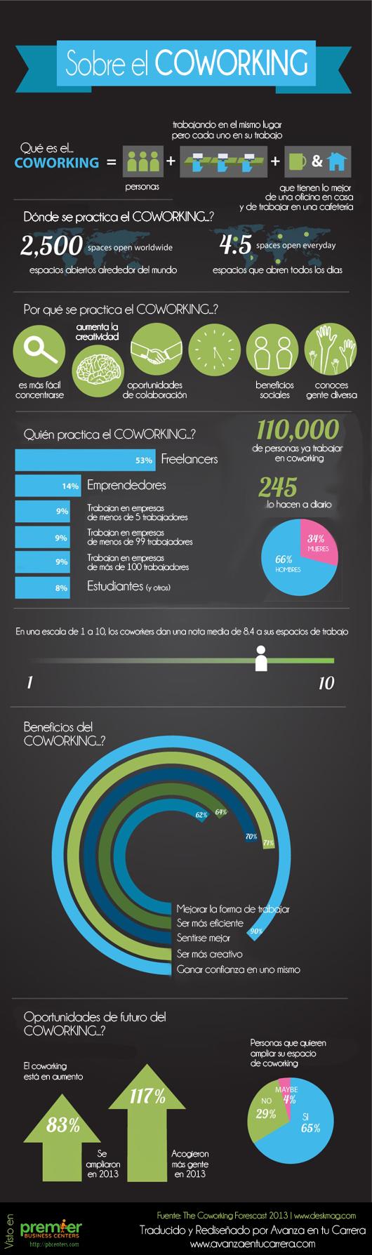 Infografía Coworking