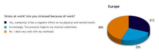 Stress-at-Work-Countries-pie_EN