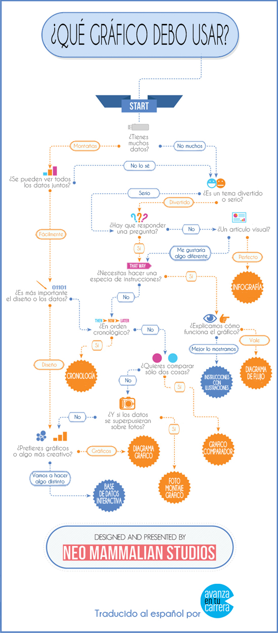Cómo elegir un gráfico