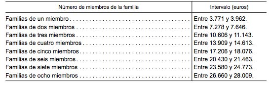 umbral-1-renta-familiar-becas-2014-15