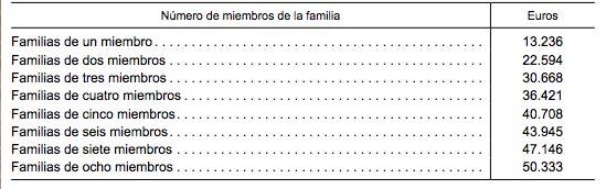 umbral-2-renta-familiar-becas-2014-15