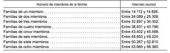 umbral-3-renta-familiar-becas-2014-15