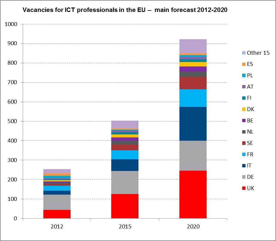 Fuente: Empirica para la Comisión Europea