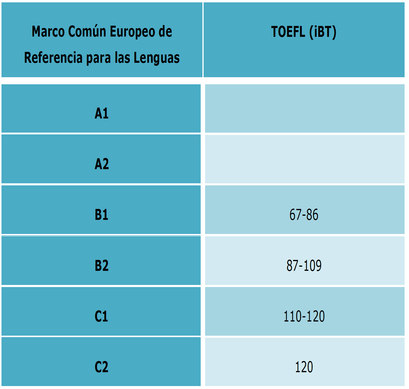 Correspondencia Marco común europeo de referencia para las lenguas y puntuación TOEFL