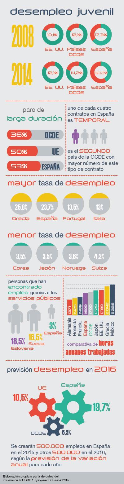 Infografía OCDE 2015