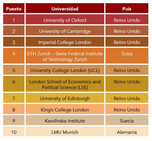 Mejores universidades