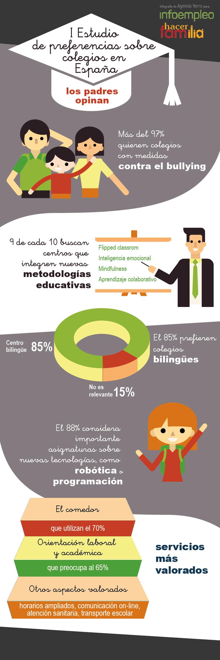 Guía de Colegios de España