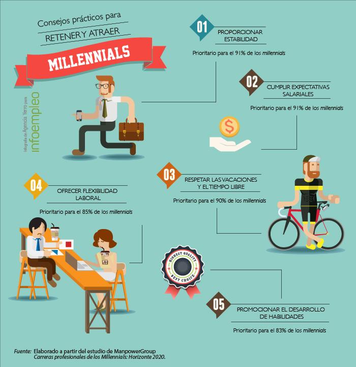 Infografía Millennials Agencia Yerro