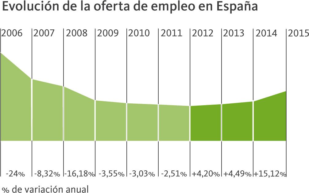 Gráfica Evolución de la oferta de empleo