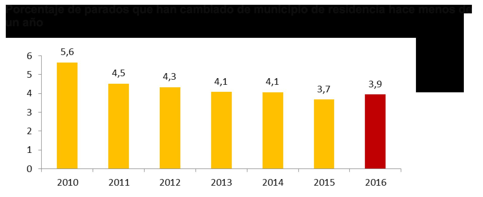 Traslado residencia desempleados en 2016