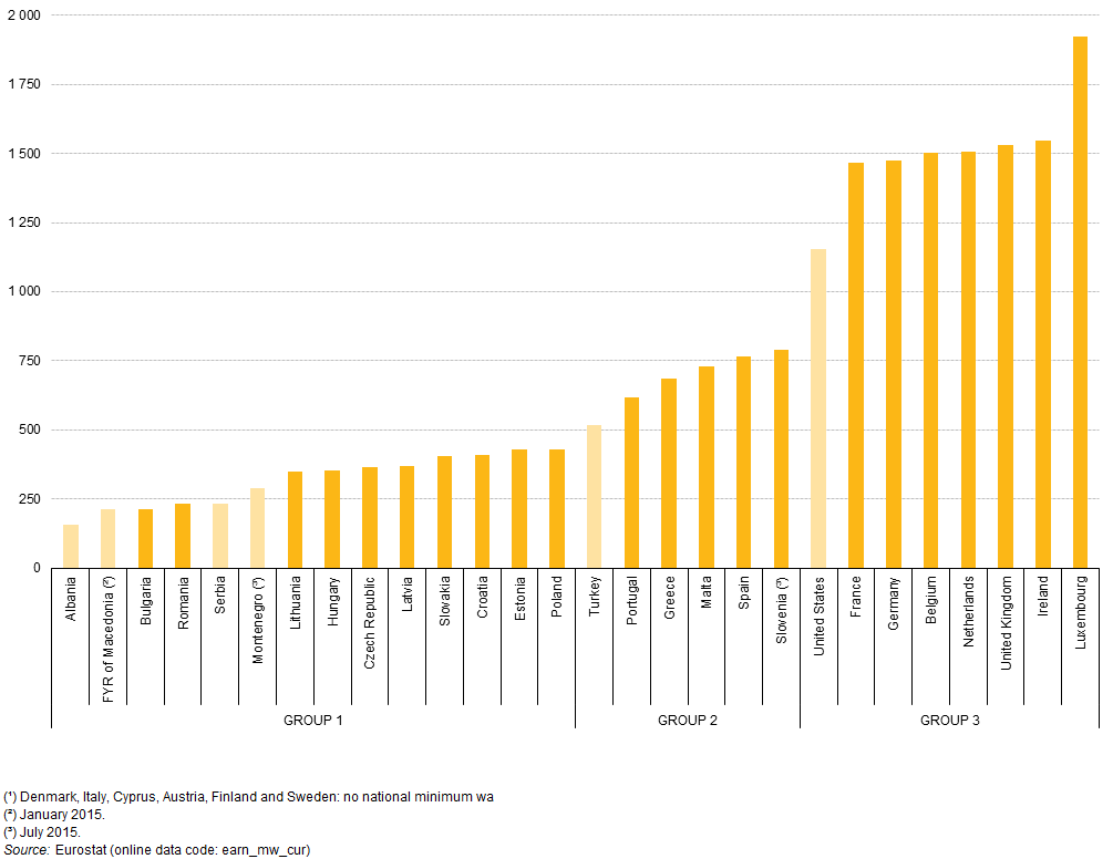 salarios-minimos-en-europa-2016
