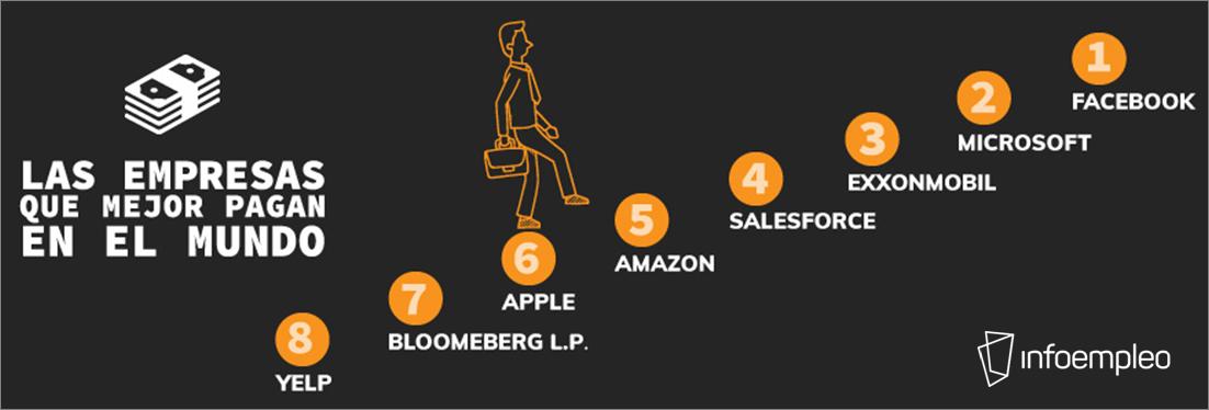Las empresas que mejor pagan