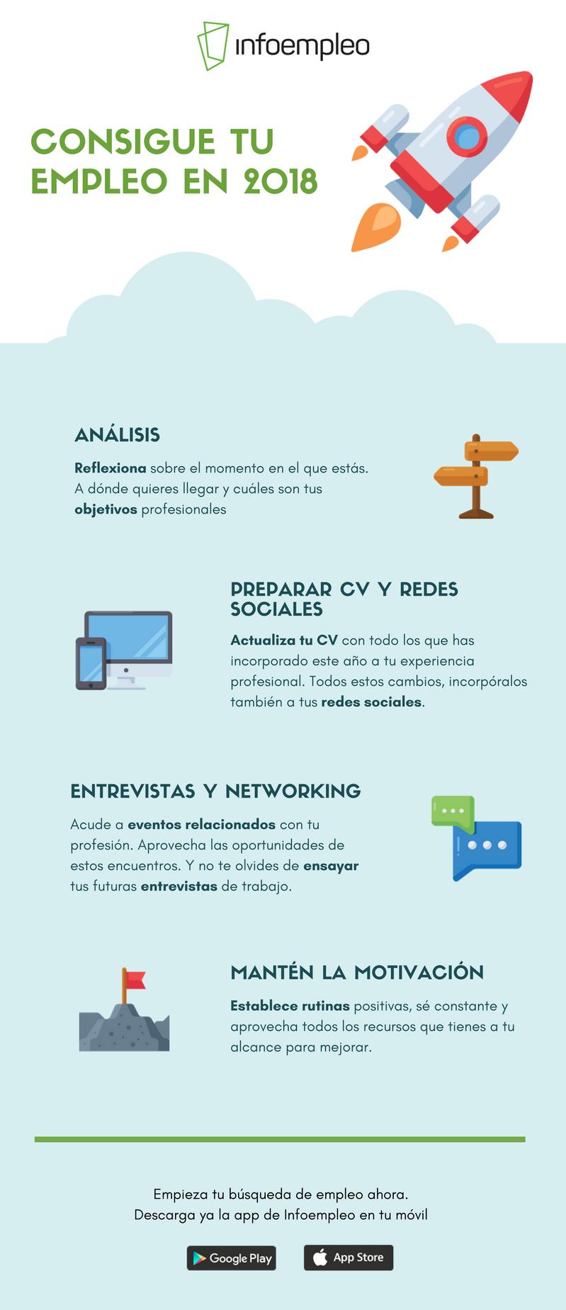 Encontrar trabajo en 2018. Descarga la infografía con los pasos