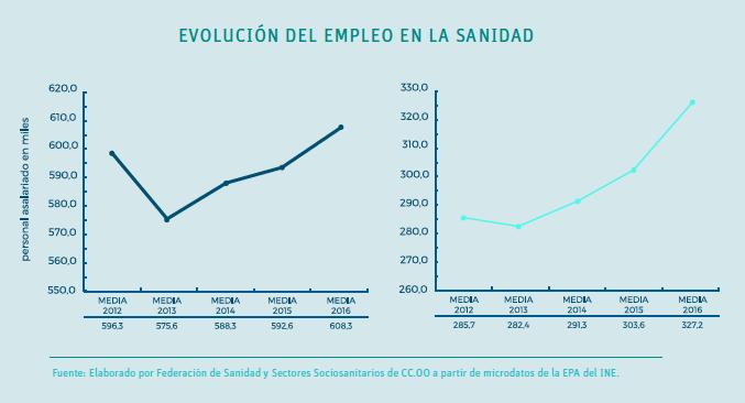 destrucción de empleo sanitario y posterior recuperación
