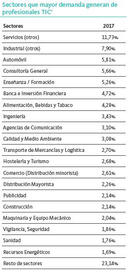 sectores que demandan perfiles TIC