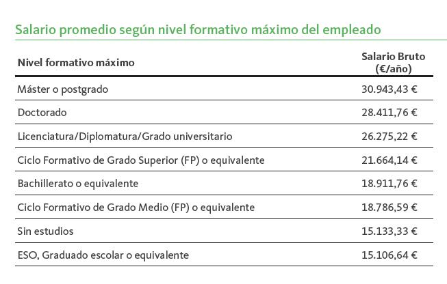El nivel educativo influye en el sueldo
