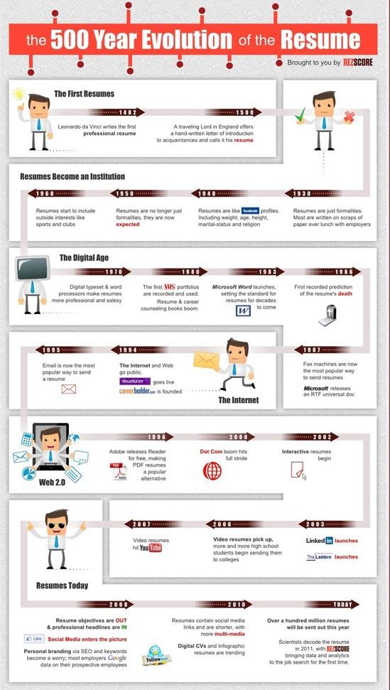 Historia del Currículum