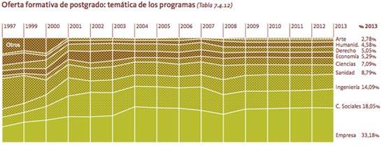 Postgrados España