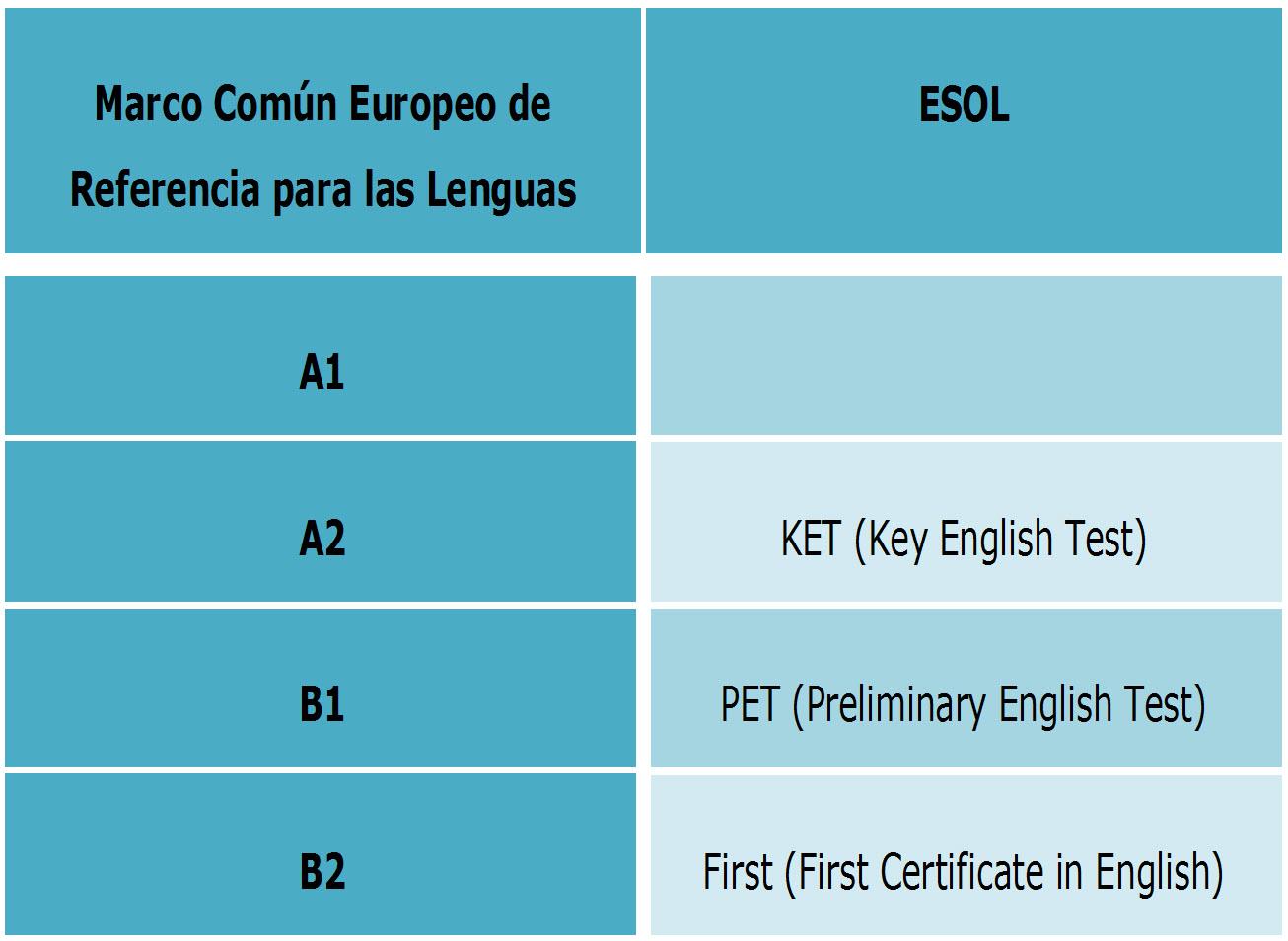 Correspondencias Marco común europeo de referencia para las lenguas y exámenes Cambridge