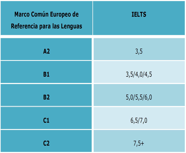 Correspondencia Marco común europeo de referencia para las lenguas y sistema IELTS