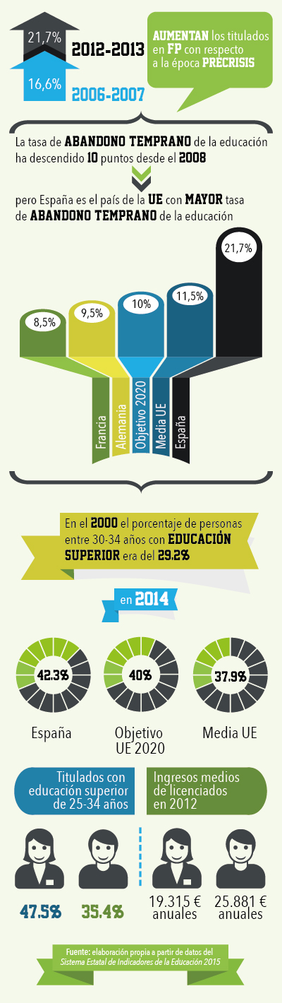 Educación española, abandono temprano