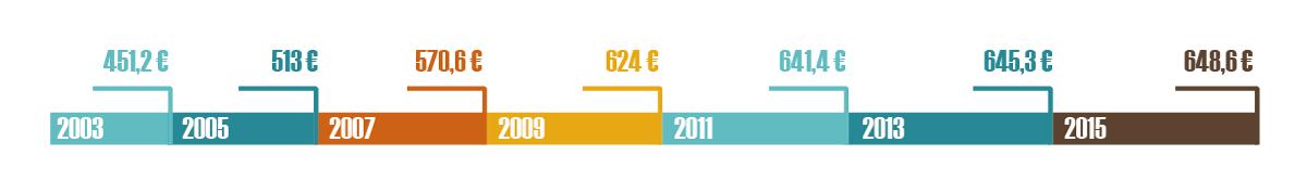 Grafico salario mínimo