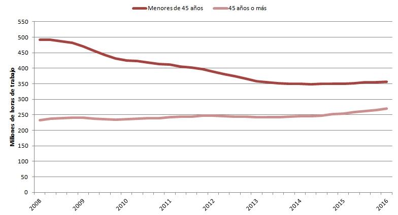 Horas trabajadas por edades (Fuente de los datos: EPA)