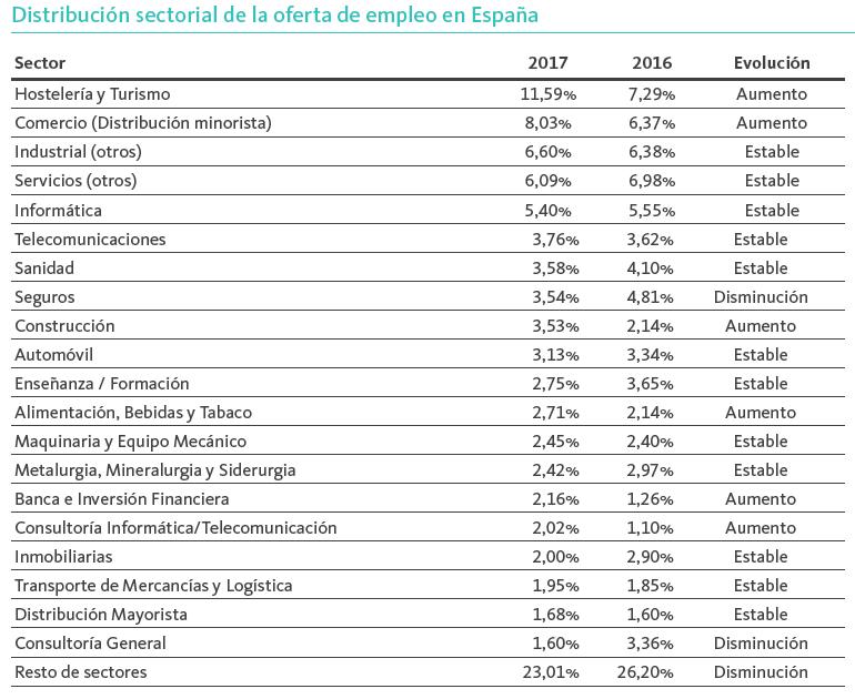 Distribución sectorial de ofertas de empleo