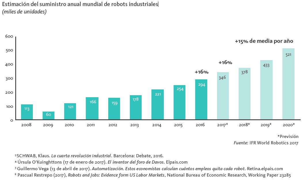 suministro anual de robots