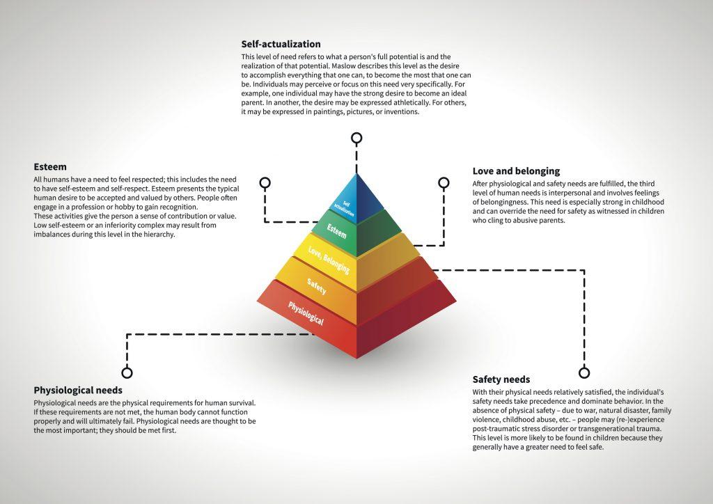 Fases de la pirámide de Maslow