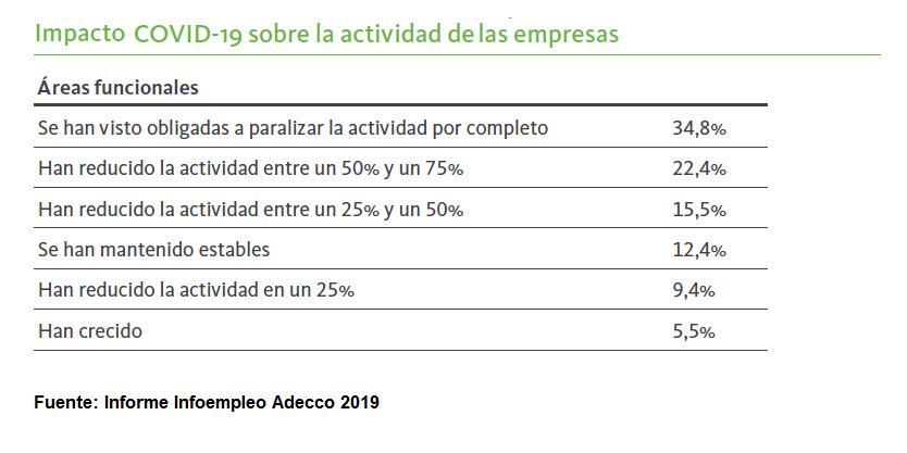 TuEmpleo-impacto covid sobre empresas