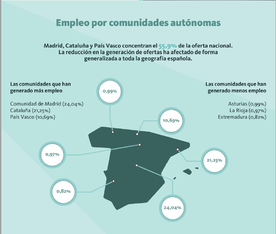 empleo-por-comunidades-informe-infoempleo-adecco-2020
