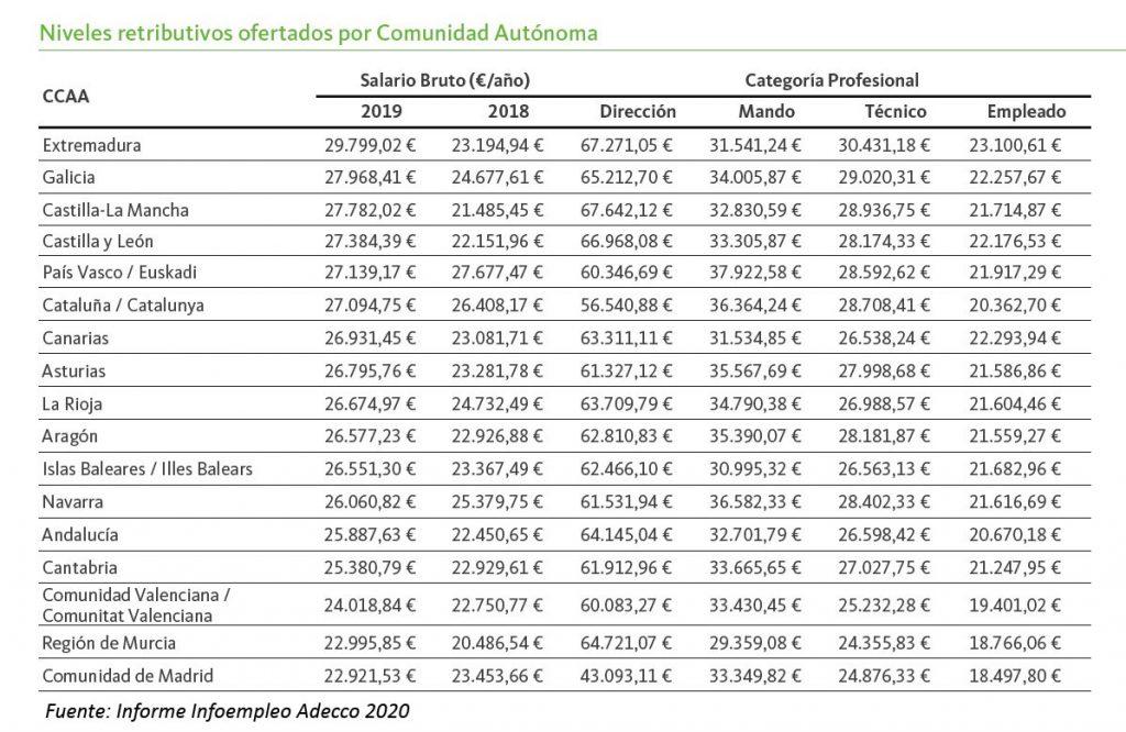 sueldos-por-CCAA